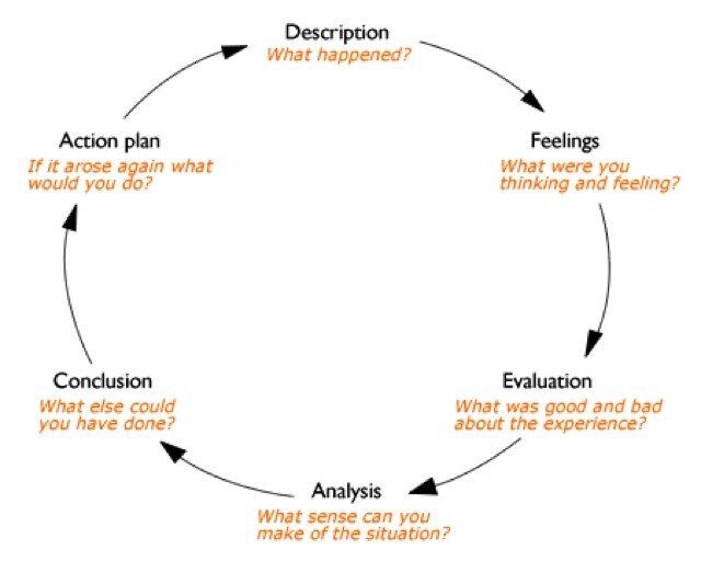 Reflective Writing Process