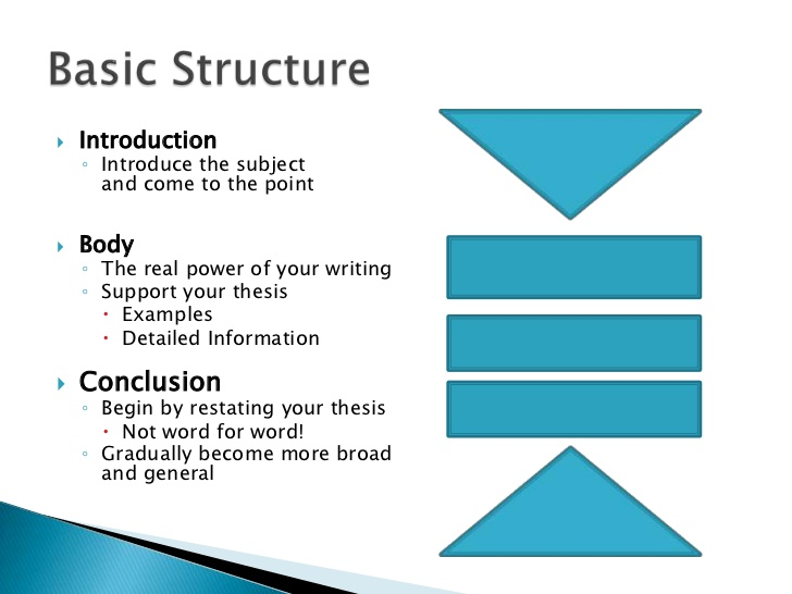 essay writing the basic structure model essay structure - Basic Essay Examples