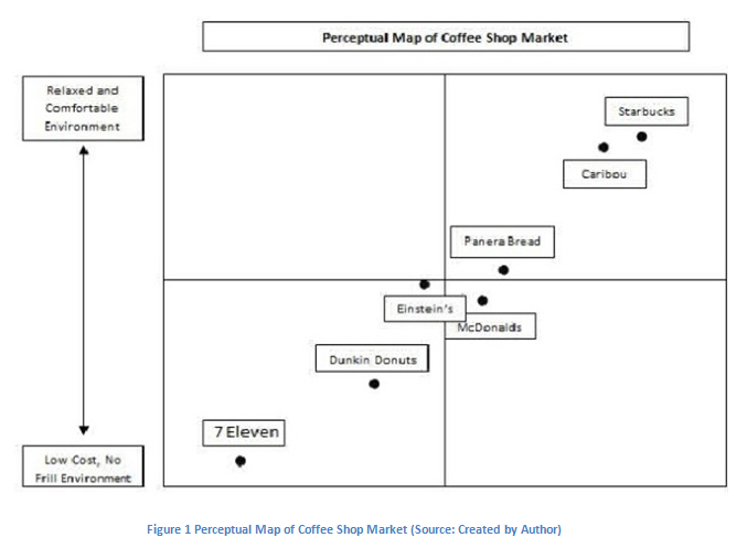 external environmental analysis of starbucks and Pestle analysis of starbucks discusses how external factors have affected business necessary steps to retain its consumer base and gain consumer loyalty.