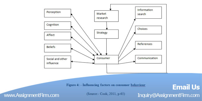 Buying a research proposal