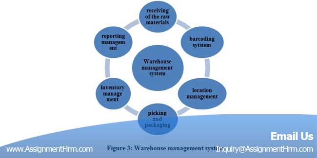 assignment management system