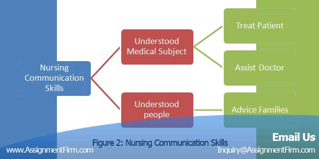 Nursing & Medical Assignment Help