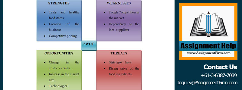 Business Strategy SWOT