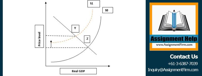 Macroeconomics Help