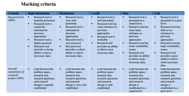 MNG93217 Industry Research Project Part A, you are required to present your research tool