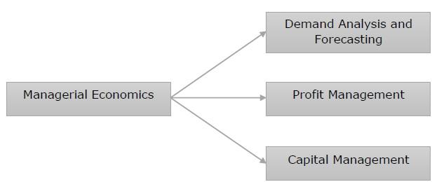 BMME5103 MANAGERIAL ECONOMICS