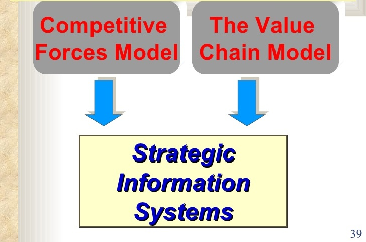 HI5019 STRATEGIC INFORMATION SYSTEMS (strategic analysis) solution
