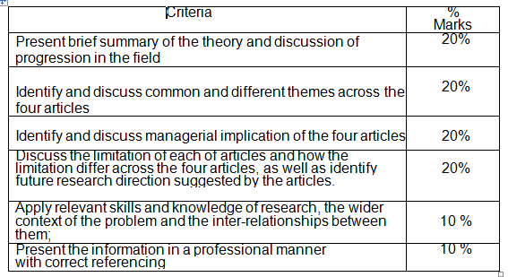 BUS707 Structured Literature Review