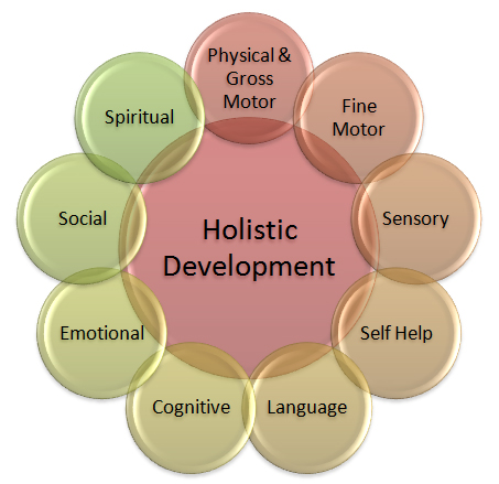 CHCECE010 Holistic Development of Children