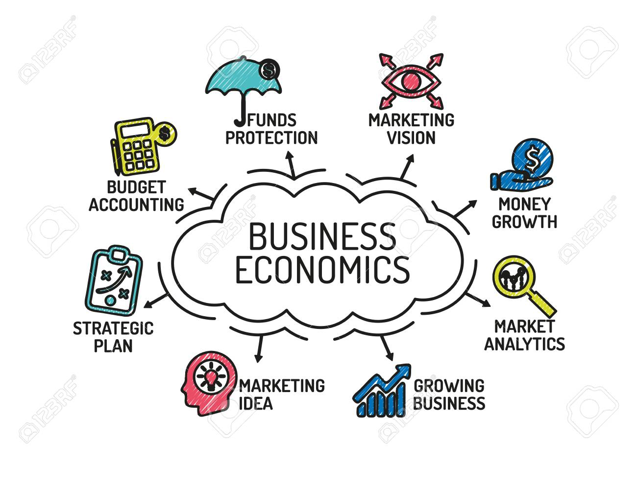 Business Economics chart with keywords and icons. Sketch