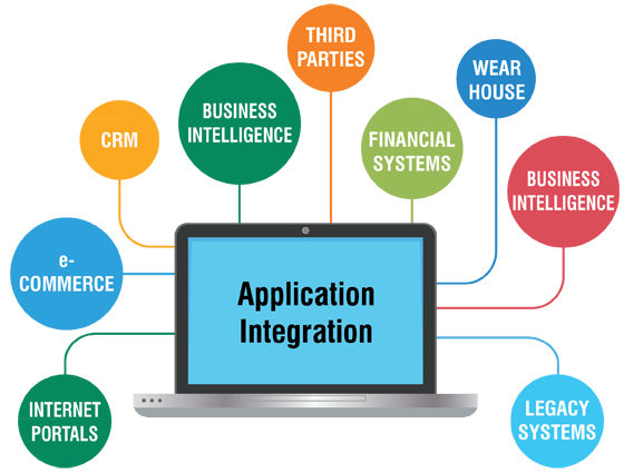 ITEC832 Application Integration