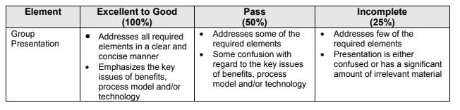 ITEC832__Application_Integration