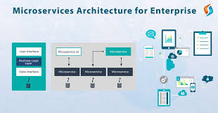 MIS603 Microservices Architecture Assignment -Torrens University Australia.